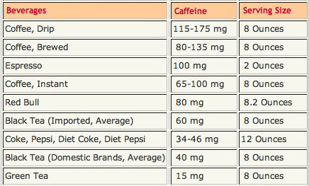 amounts of caffeine in drinks chart