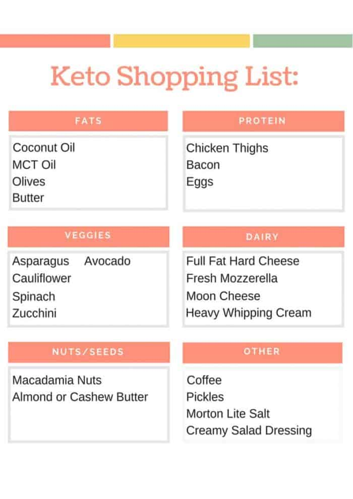 If you're doing specific recipes for your keto meal plan, you'll likely make your own keto diet shopping list. This beginner <a href=