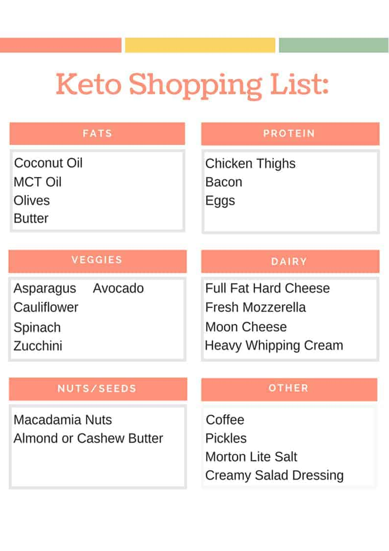 graphic about Keto Shopping List Printable named Keto Searching Record Printable: Novice Keto Grocery Record